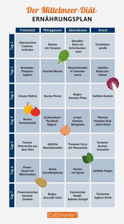 Photo of Dein gratis Mittelmeer-Diät-Ernährungsplan