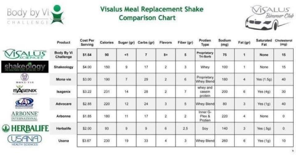 ViSalus Comparison Chart wwwdmrochebodybyvi The Challenge