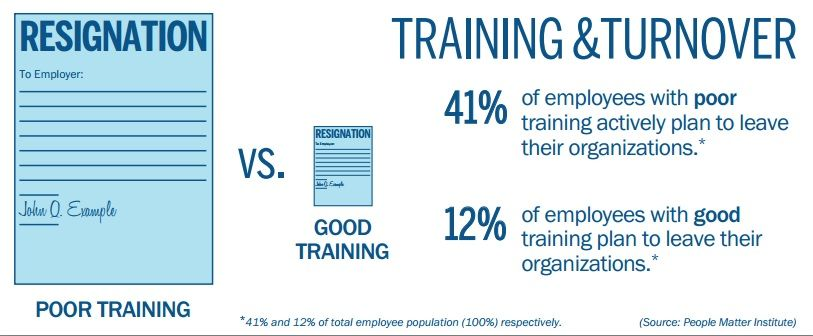 Want To Retain Your Employees Proper Training Is Key Good