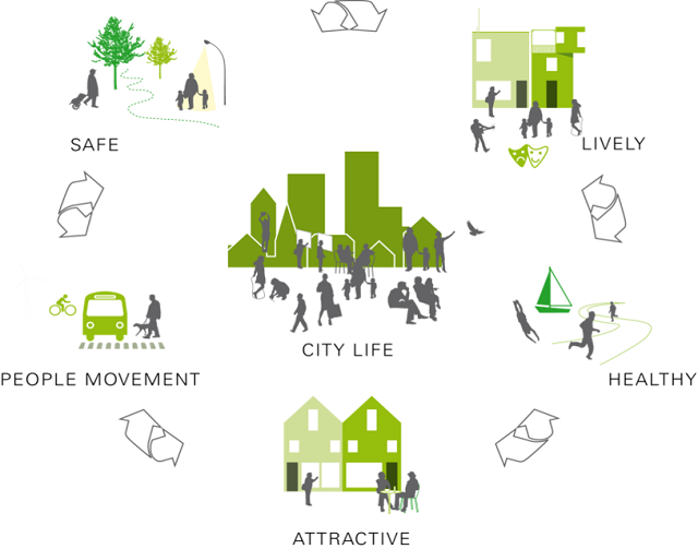 Embarq S Vision For The 2030 City Graphic By Gehl Architects Eco City Pictogram Graphic