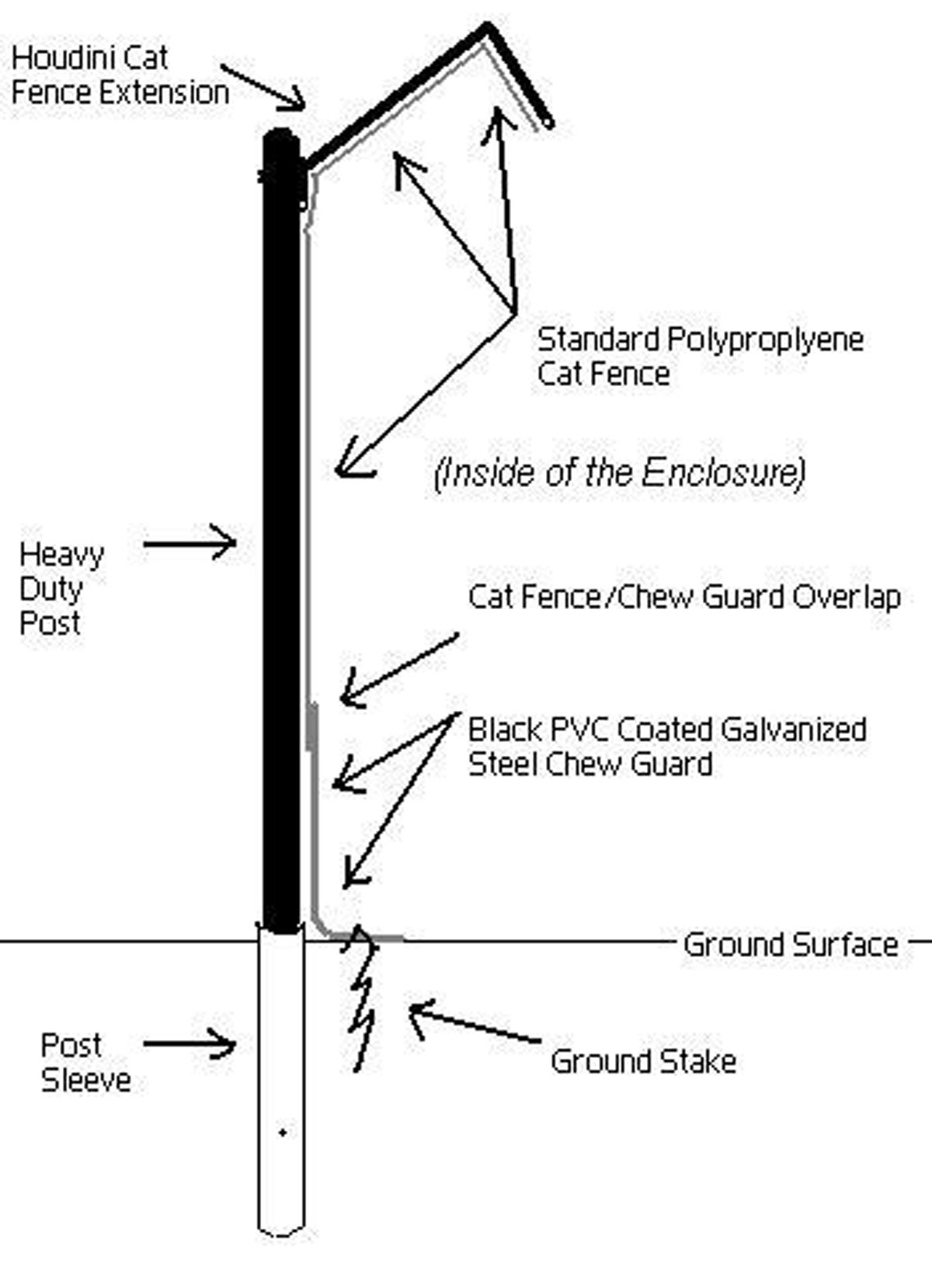 hight resolution of cat proof fence topping your cat outside and peace of mind at the same time