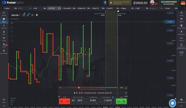 Informationen Wo Noch Trading Mit Binare Optionen Moglich Ist