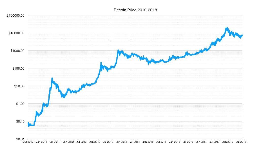 Btc Price Chart 2010 July 2018 Price Chart Bitcoin Chart Chart
