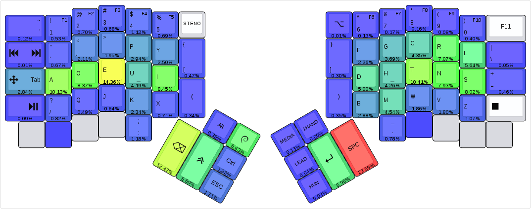 heatmap keyboards keyboard diagram