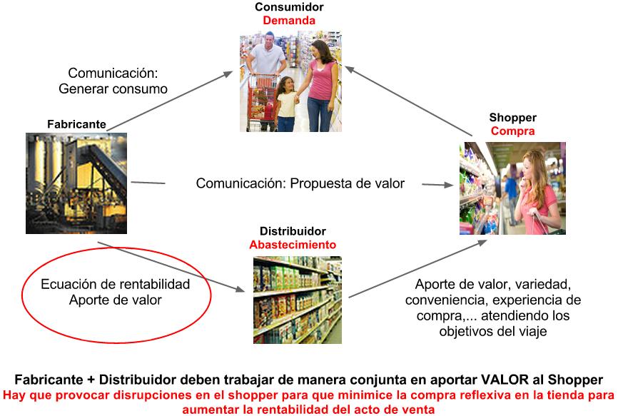 Desde Mi Atalaya Las Relaciones Entre Fabricante Y Distribuidor Relaciones Distribuidor Fabrica