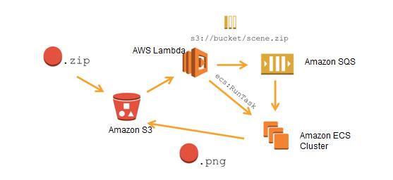 Better Together Amazon Ecs And Aws Lambda Amazon Web Services Aws Lambda Amazon Better Together