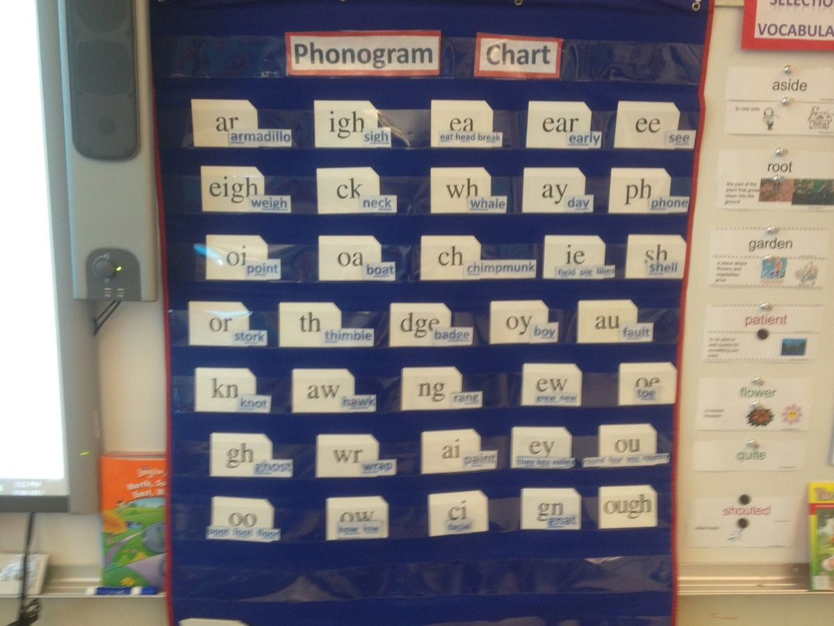 Pin By Leslie Haynes On Phonic And Pa