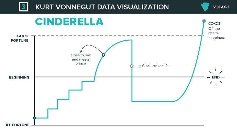 Kurt Vonnegut plots the structure of Cinderella | Amazing ...