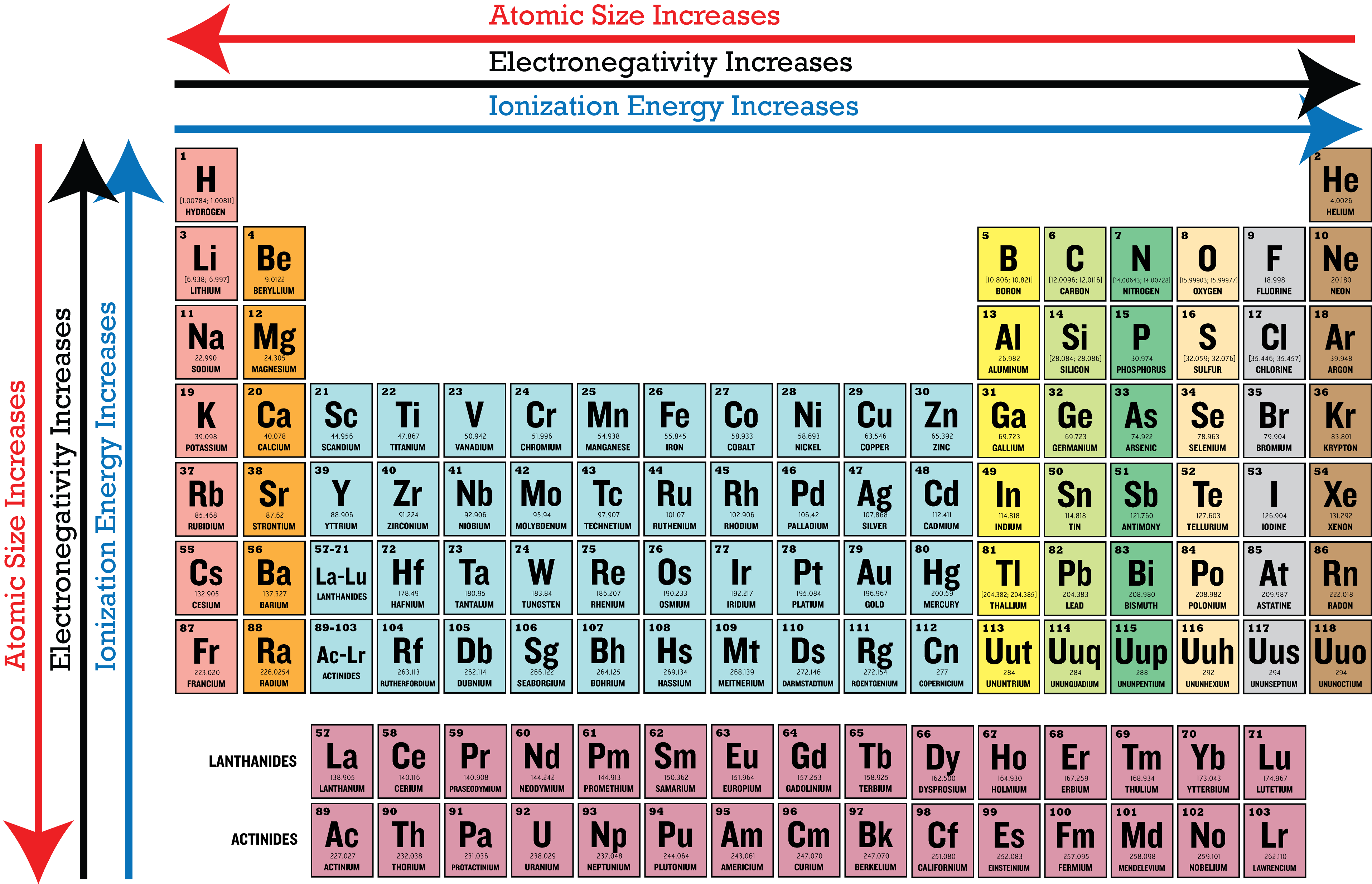 Periodic Table Electronegativity Trend ... | Ionization ...