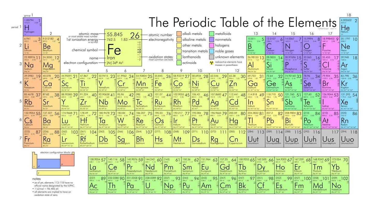 A Few Things Everyone Should Know About The Periodic Table