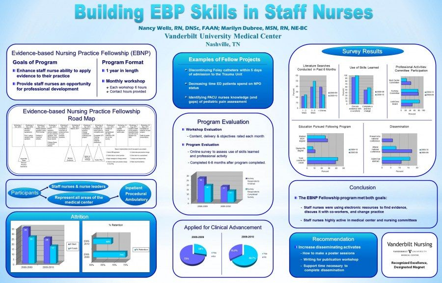 nursing research Evidence Based Practice and Nursing