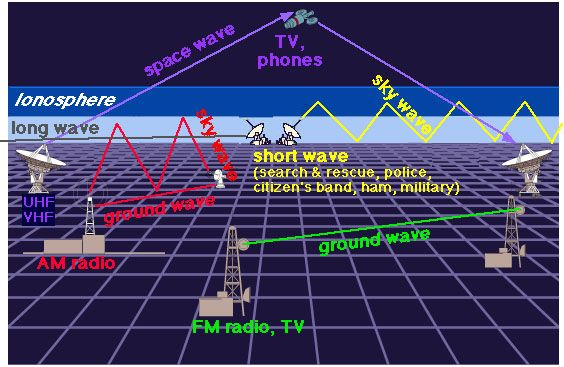 Remarkable Great All In One Diagram For All Of The Various Radio Waves Wiring Database Plangelartorg