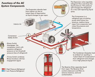 Mechanical Engineering: AC Functional Diagram | Science and ...