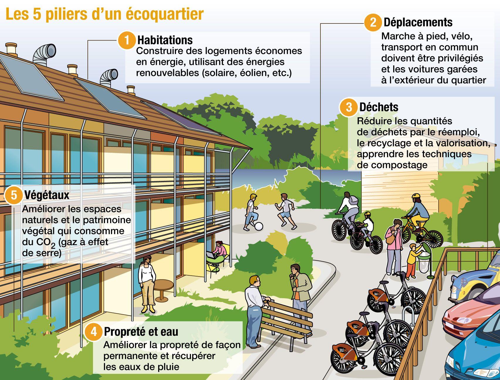Infographie les 5 piliers d 39 un co quartier d veloppement durable c - Plus logement definition ...