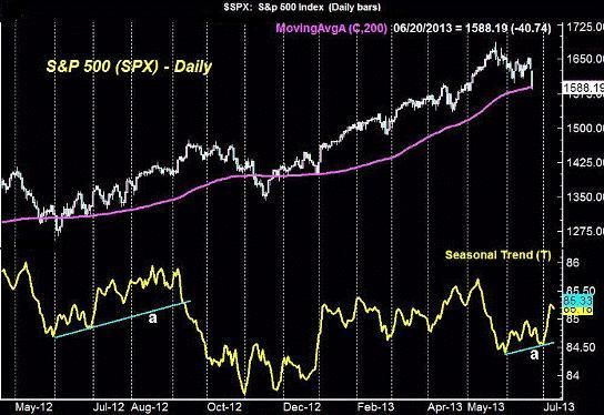 The Week Ahead in the Stock Market – June 24, 2013