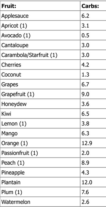 Low carb fruit Atkins Chart List Low carb snacks Low Carb
