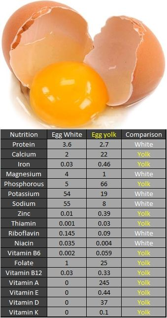 Clients Often Ask Me If It Is Okay To Eat Egg Yolks You Can Cut