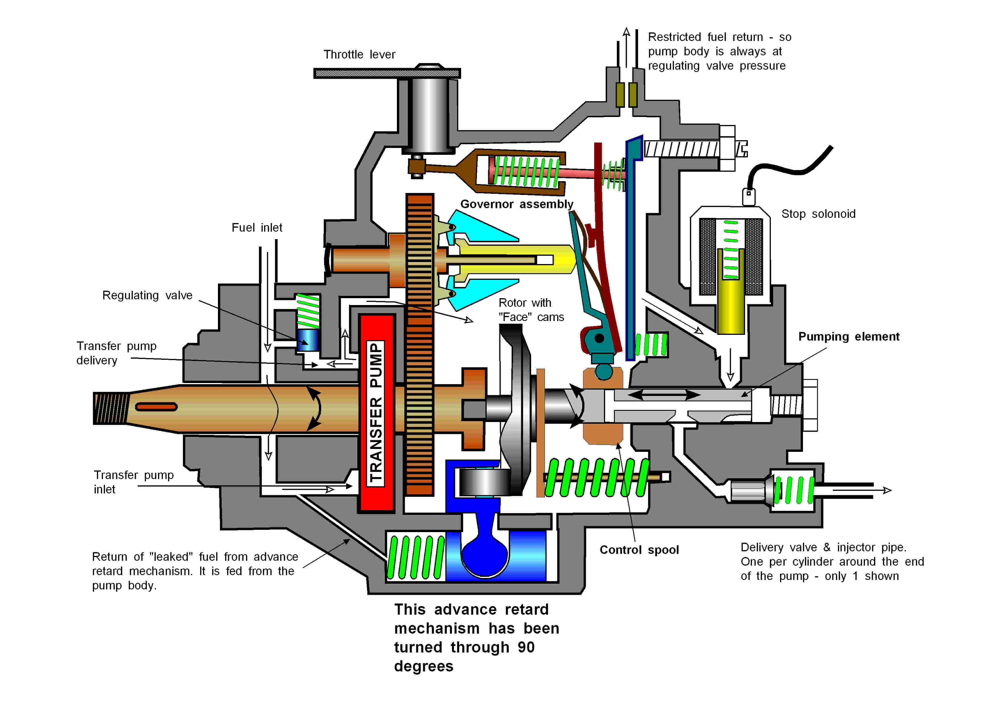 Again similar to the DPA pump except with a self-priming pump it only needs  to control the transfer pressure. Governor