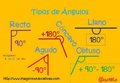 Tarjetas Tipos De Angulos Motivos Melonheadz Tipos De Angulos Actividades De Matematicas Educacion Matematicas