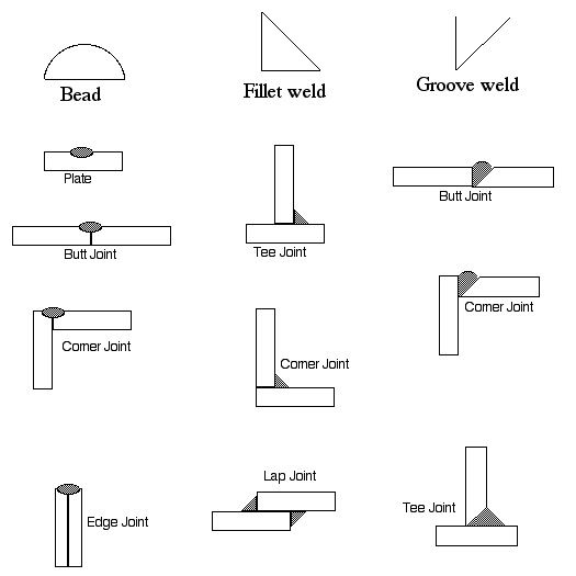 The Weld Types | PPD - Programming Planning Design Exam | Pinterest