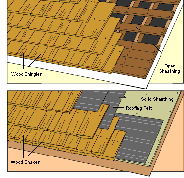 Buying Wood Shingle Shake Roofing Hometips Wood Shingles Shake Roof Wood Shake Roof