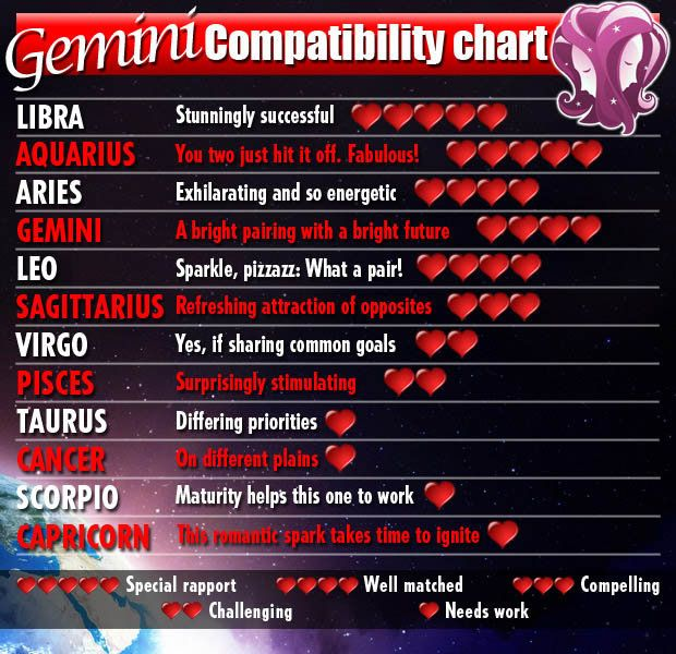 Aries and Gemini Love Compatibility - Astrology.com