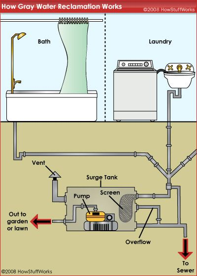 How Gray Water Reclamation Works Grey Water System Grey