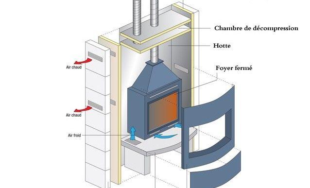 cheminée à foyer fermé, système de chauffage efficace | foyer