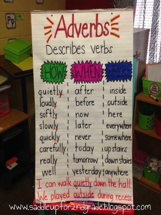 Adverbs | Vocabulary, Grammar, & Sentence Structure ...