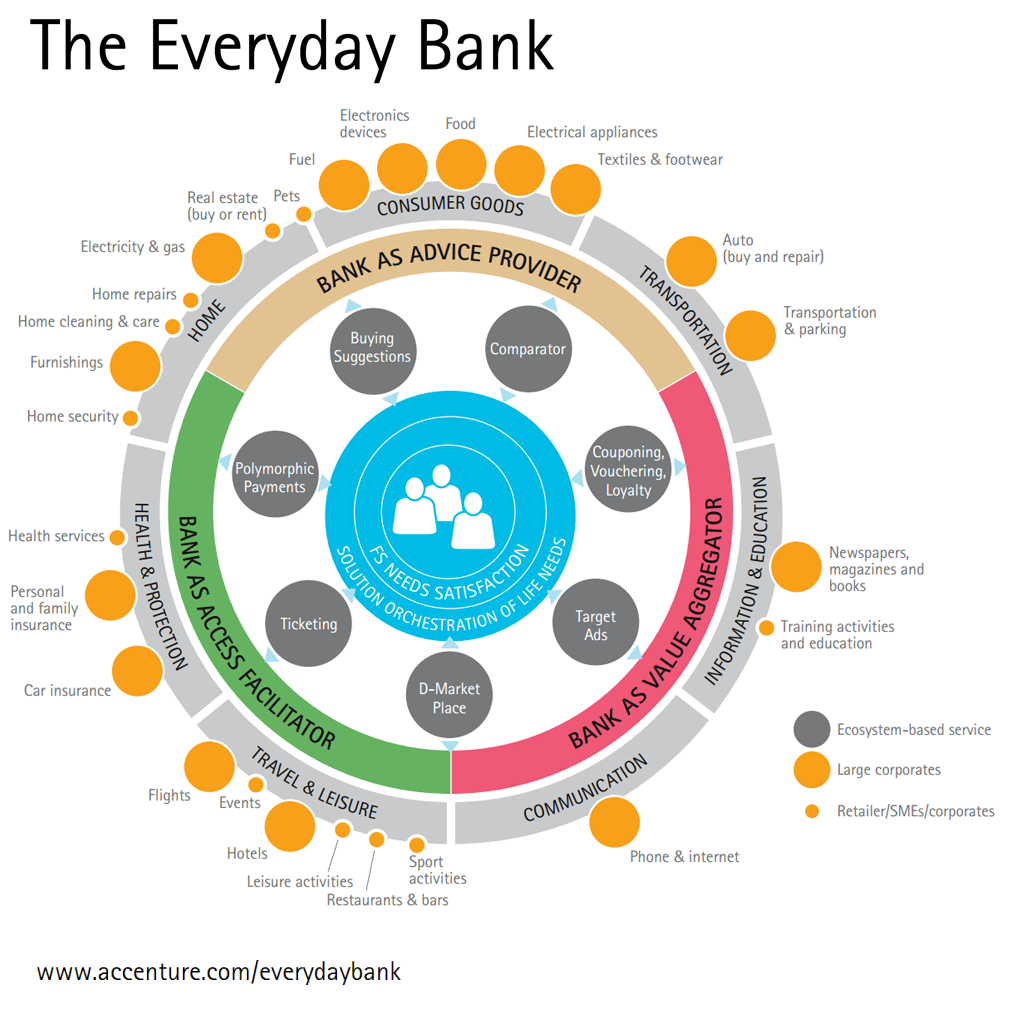 Bank marketing strategy how to become your customers everyday the everyday bank adds value for customers by assembling a digital network or ecosystem malvernweather Images