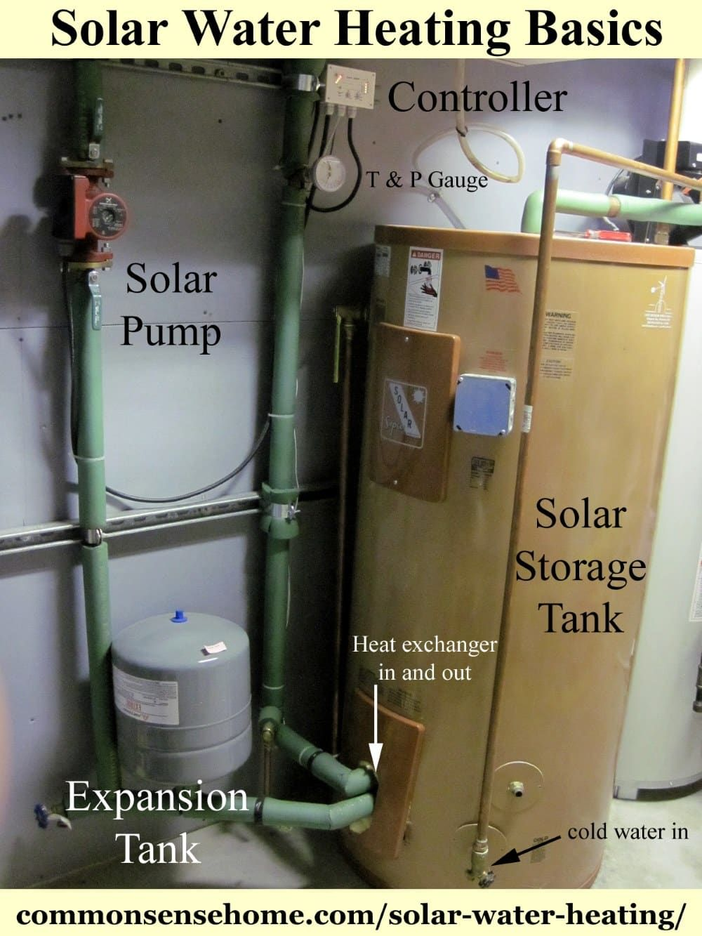 Solar Water Heating Basics - What You Need to Heat Water with the ...