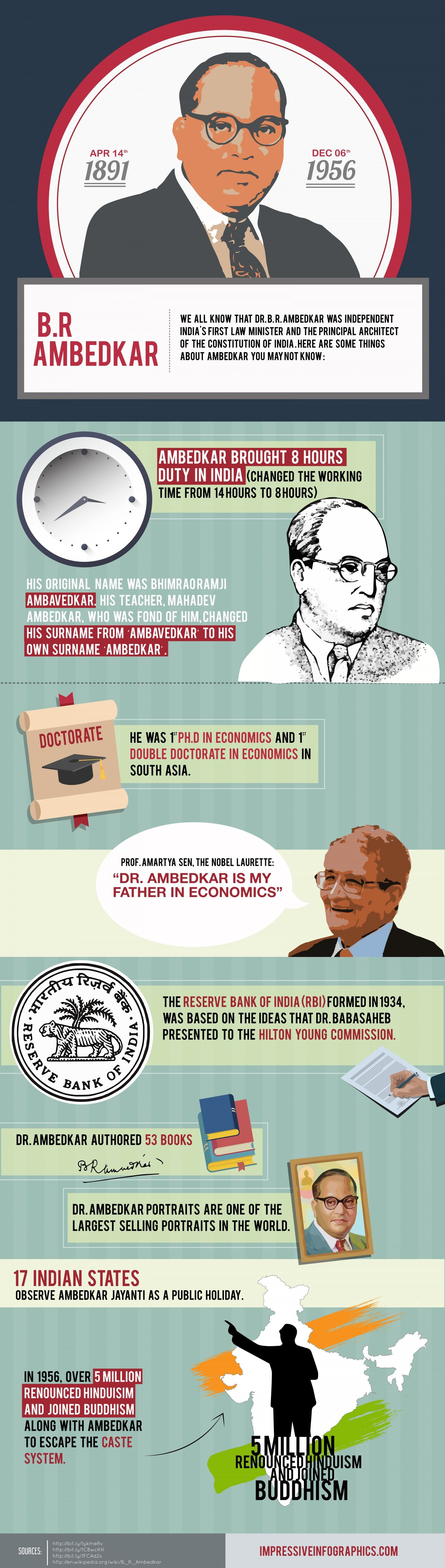 Dr. Ambedkar - The Father of Modern India | Infographics ...