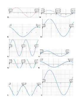 Graphs Of Sine And Cosine Graphing Sines Equations