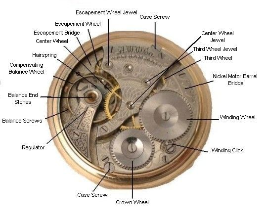 Historical Horology Explaining Watch Terms Wristwatchreview Com