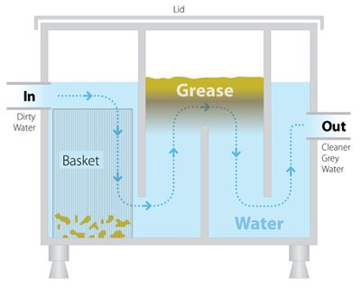 Grease Trap Grey Water Google Search Grey Water System Diy Grey Water System Septic Tank Design