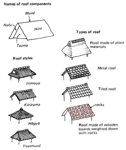 Names Of Japanese Roofs Japanese Architecture Japan Architecture Traditional Japanese Architecture