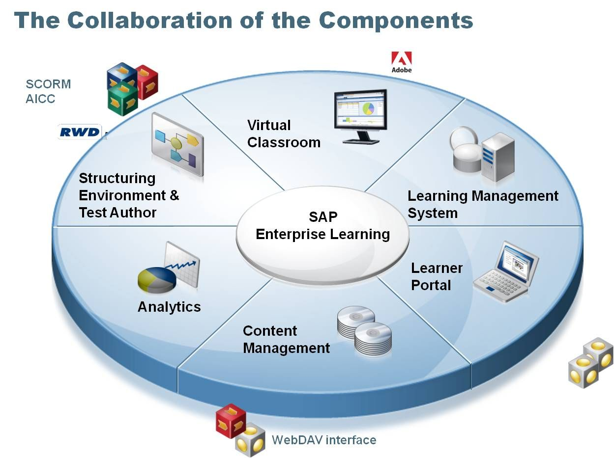 sap r 3 modules diagram 4 variable venn enterprise learning and solution compass