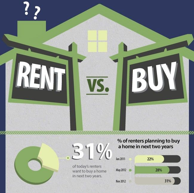 Looking To Rent An Apartment: Buying VS Renting A Home Infographic