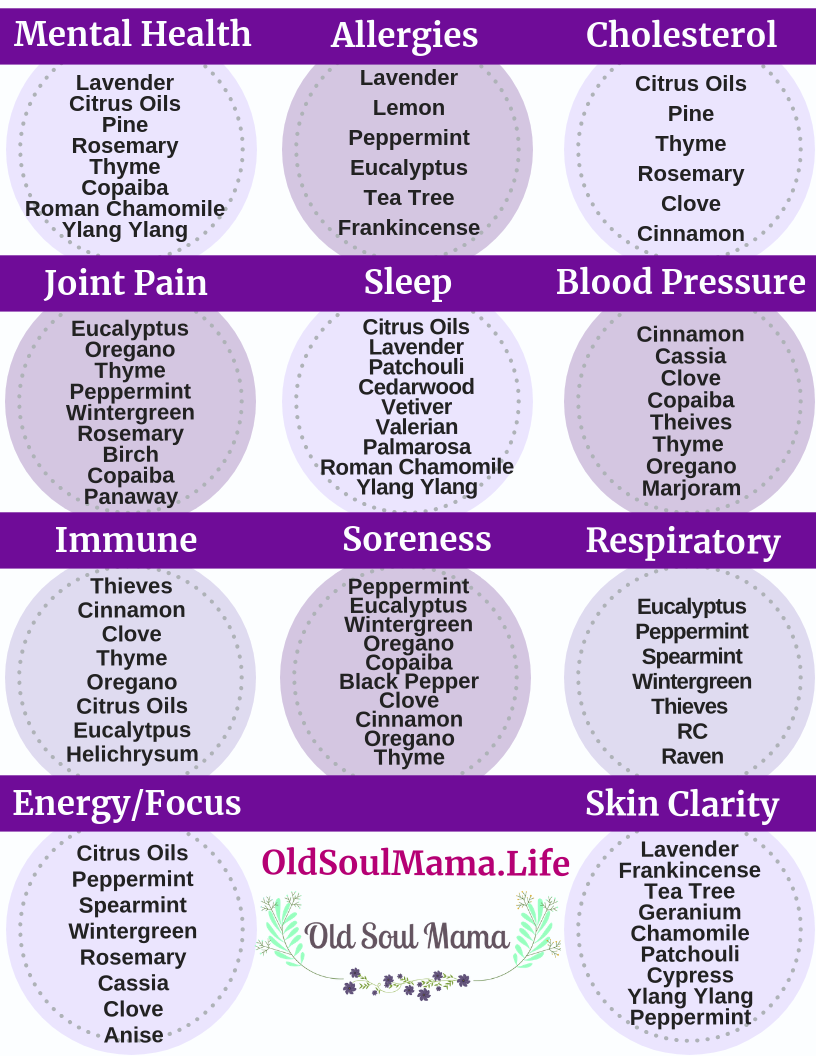 picture relating to Essential Oils Chart Printable identified as Pin upon All Organic and natural Parenting