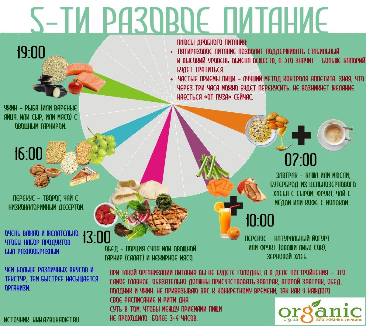 Диета при правильном питании меню