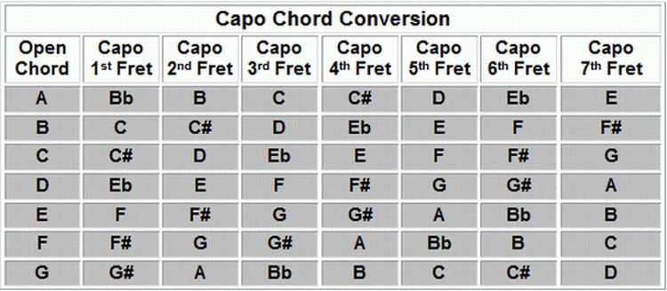How to change from capo chords to normal chords - Quora