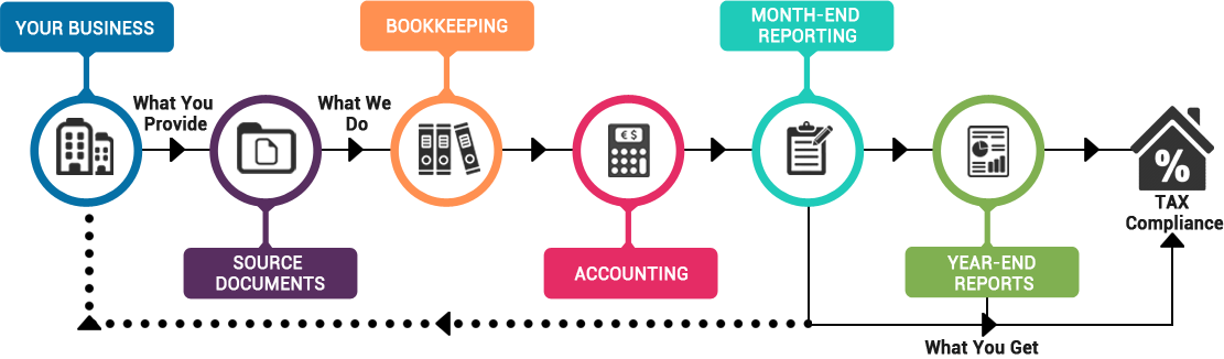 Accounting Process For Manufacturing Firms  Manufacturing
