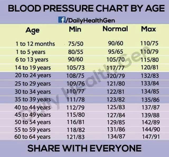 Blood Pressure Chart Health Pinterest Blood Pressure Chart