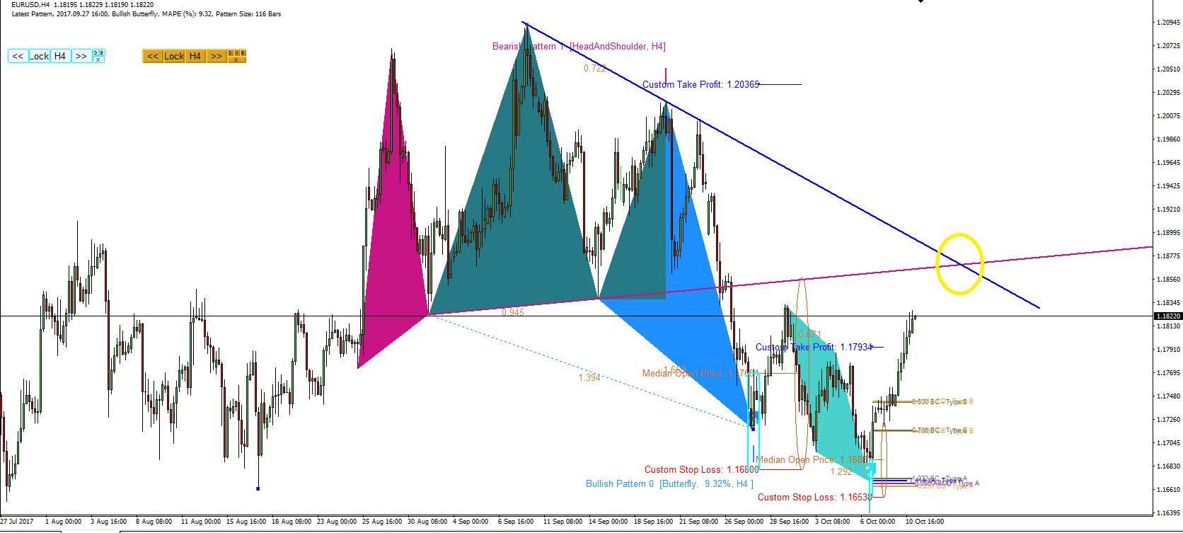 EURUSD Market Outlook