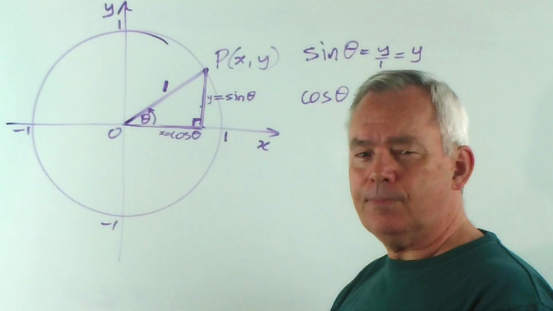 How To Master The Unit Circle And Trigonometric Identities