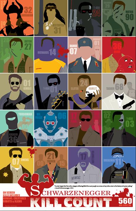 Las cuentas hay que llevarlas al día. #Arnold #Schwarzenegger #Killcount #humor #doctorsomier