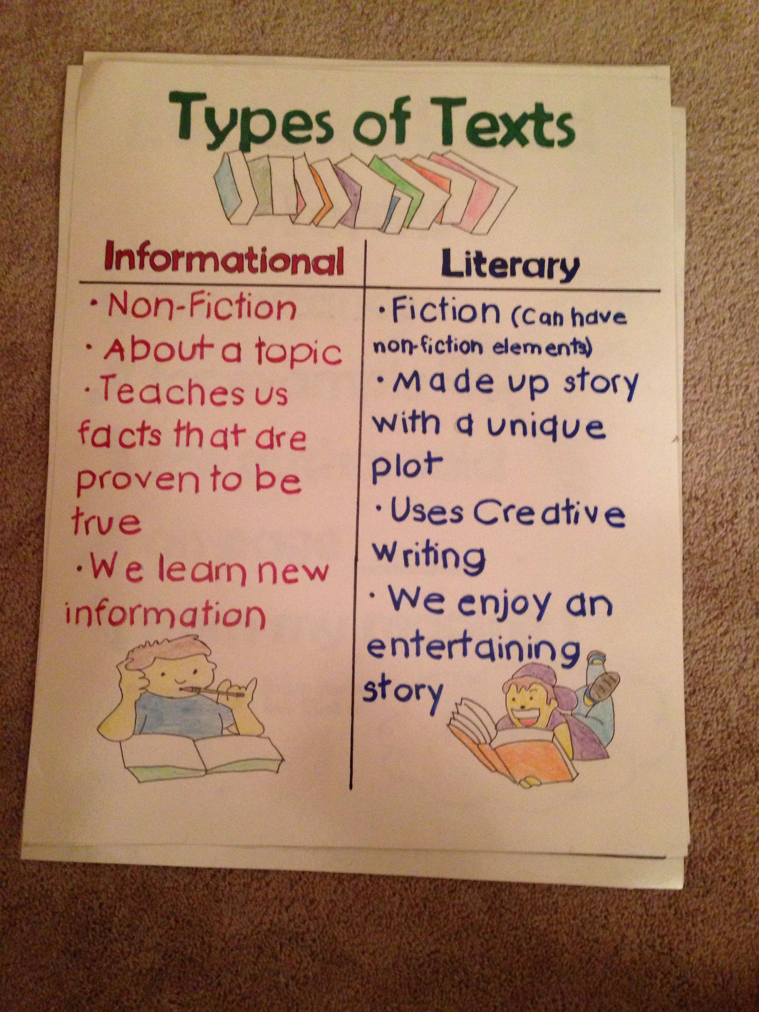 Types Of Text Poster Featuring Informational And Literary