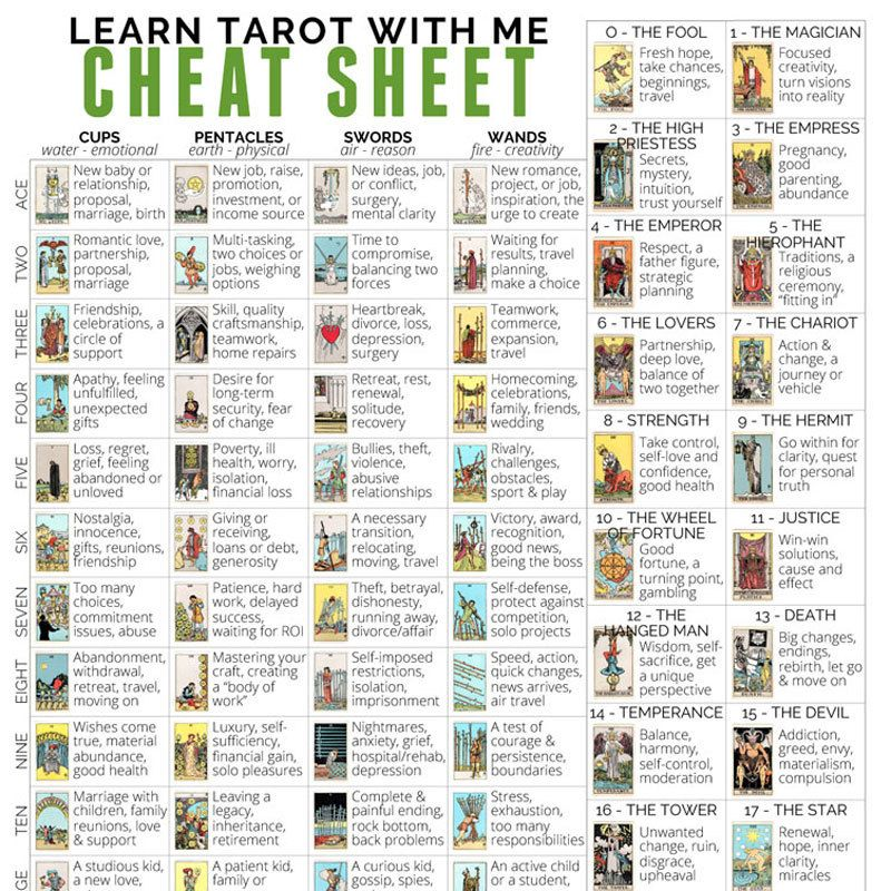 Digital tarot cheat sheet with tarot card meanings for