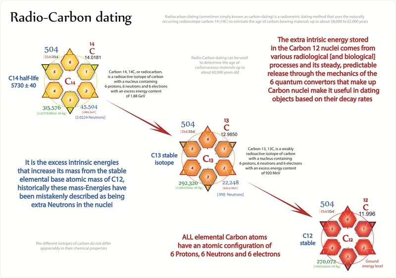 Tetryonics 10401 - Hydrogen, Carbon and Oxygen atoms combine to - new periodic table atomic mass protons