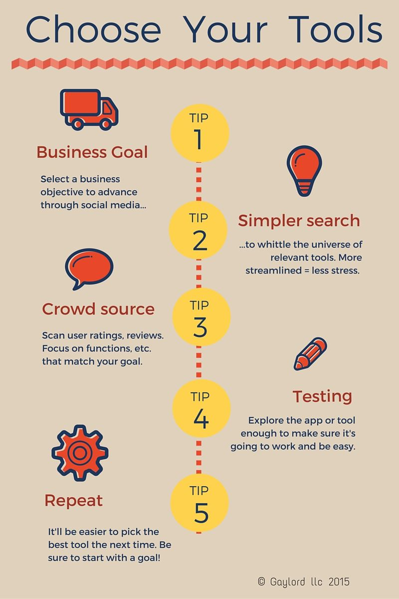 this infographic shows the steps for picking the best social media management tools